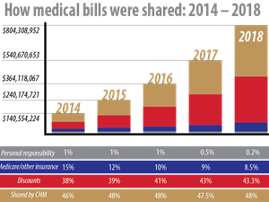 How bills were shared 2014-2018.png
